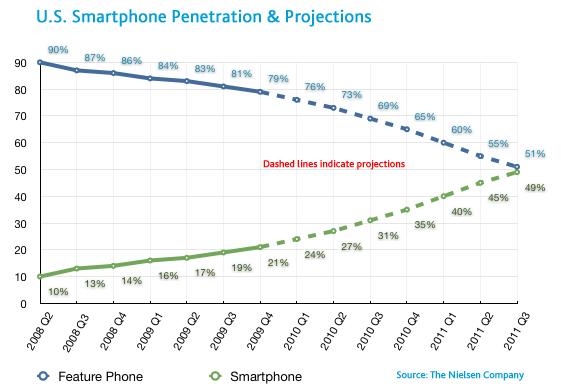 Us-smartphone-growth