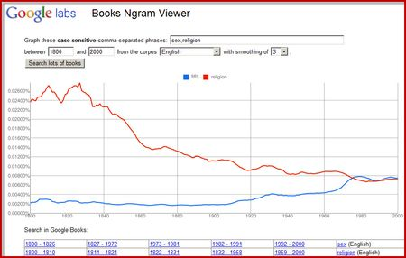 NGram-Sex-Relgion