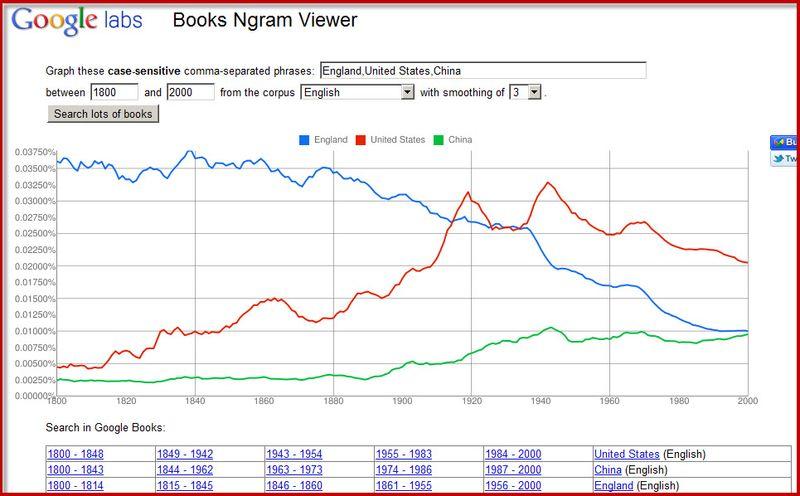 NGram-England-USA-China