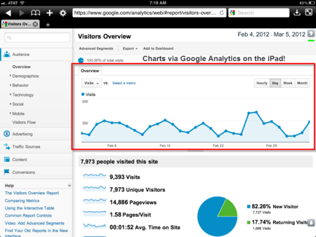 IPad-Google-Analytics